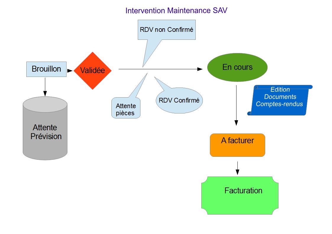 Gestion des interventions ERP Dolibarr